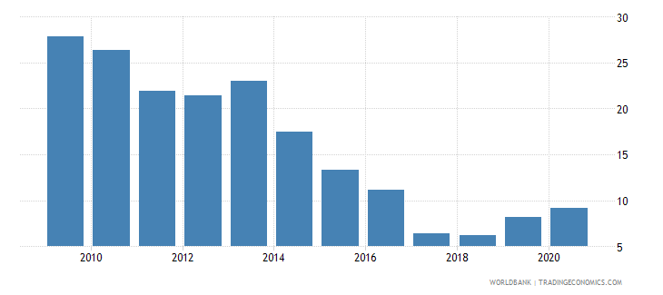swaziland merchandise exports to high income economies percent of total merchandise exports wb data