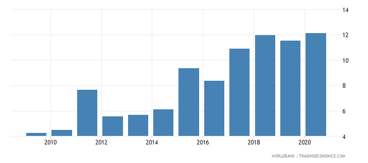 swaziland merchandise imports from developing economies outside region percent of total merchandise imports wb data