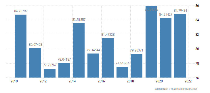 swaziland merchandise trade percent of gdp wb data