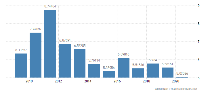 swaziland military expenditure percent of central government expenditure wb data