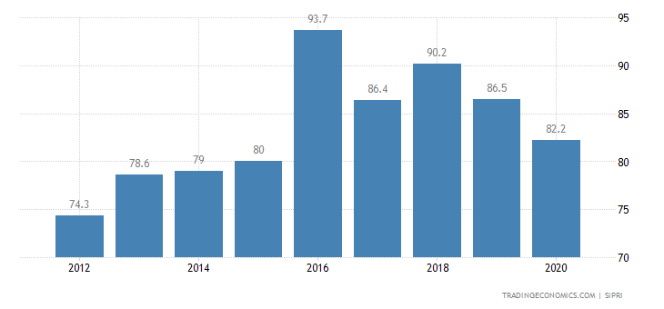 Swaziland Military Expenditure
