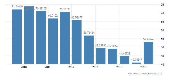 swaziland multilateral debt service percent of public and publicly guaranteed debt service wb data