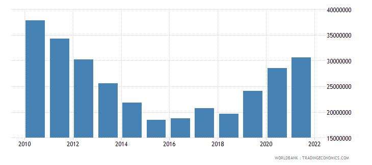 swaziland multilateral debt service tds us dollar wb data