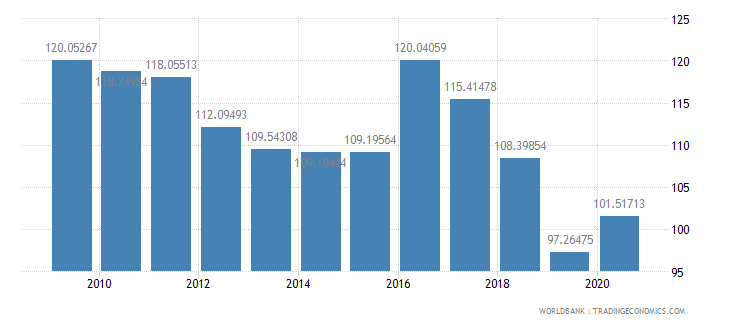 swaziland net barter terms of trade index 2000  100 wb data