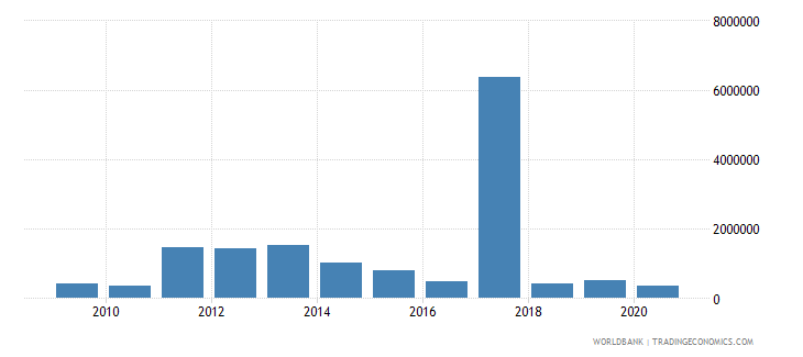 swaziland net bilateral aid flows from dac donors australia us dollar wb data