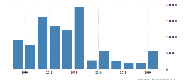 swaziland net bilateral aid flows from dac donors canada us dollar wb data