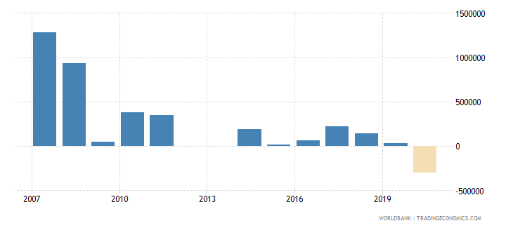 swaziland net bilateral aid flows from dac donors italy us dollar wb data