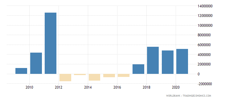 swaziland net bilateral aid flows from dac donors japan us dollar wb data