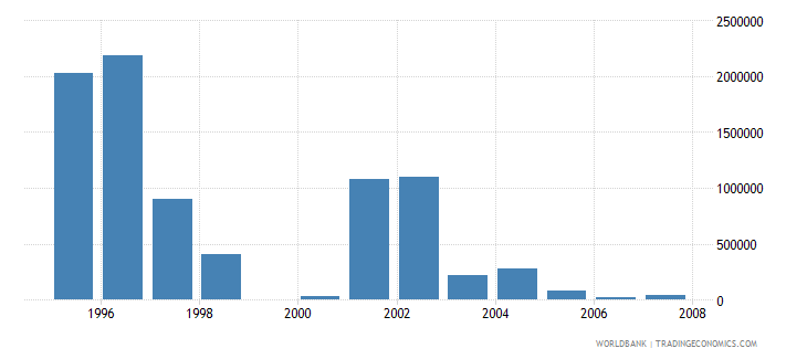 swaziland net bilateral aid flows from dac donors netherlands us dollar wb data