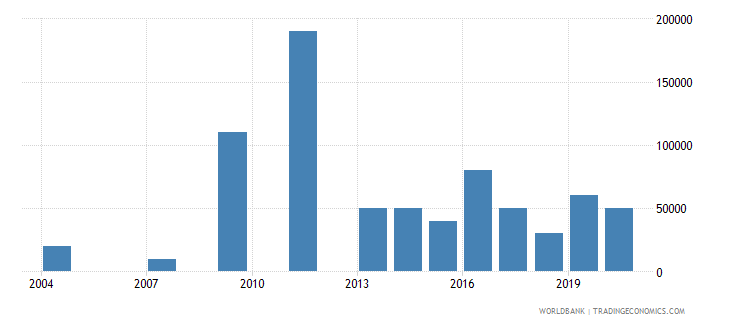swaziland net bilateral aid flows from dac donors new zealand us dollar wb data