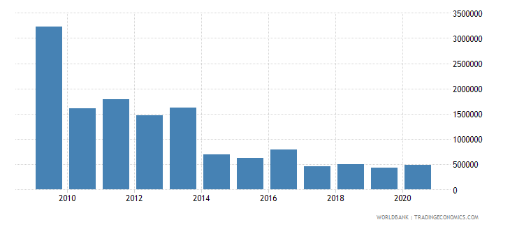 swaziland net bilateral aid flows from dac donors norway us dollar wb data