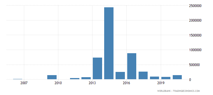 swaziland net bilateral aid flows from dac donors sweden us dollar wb data