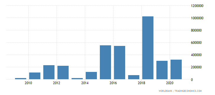 swaziland net bilateral aid flows from dac donors switzerland us dollar wb data