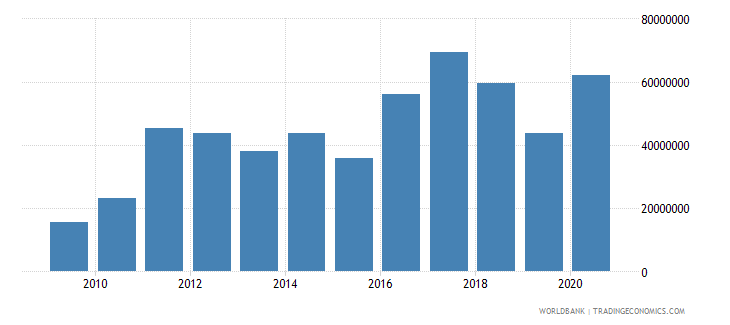 swaziland net bilateral aid flows from dac donors united states us dollar wb data