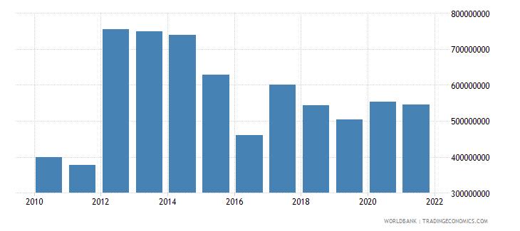swaziland net current transfers bop us dollar wb data