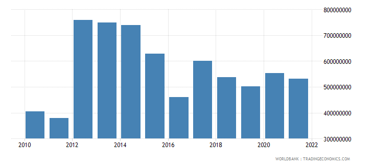 swaziland net current transfers from abroad us dollar wb data