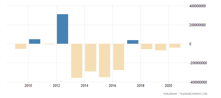 swaziland net errors and omissions adjusted bop us dollar wb data