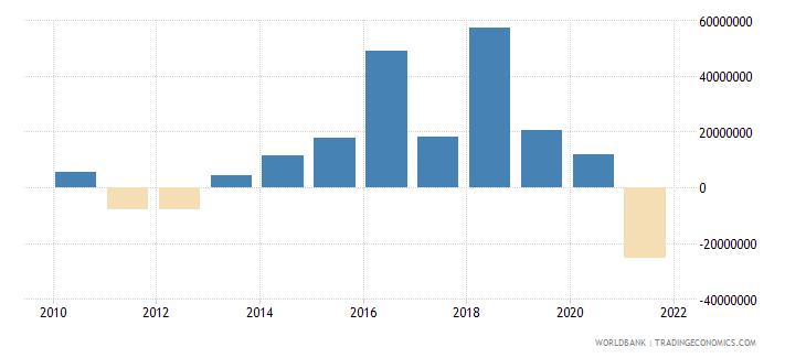 swaziland net financial flows bilateral nfl us dollar wb data