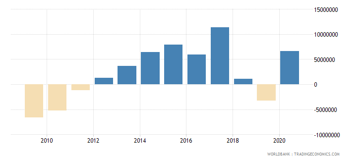 swaziland net financial flows ibrd nfl us dollar wb data