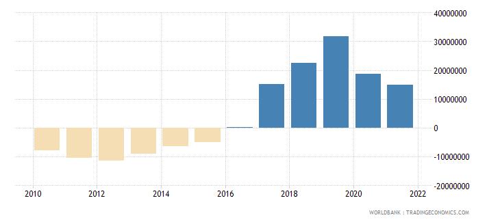 swaziland net financial flows rdb nonconcessional nfl us dollar wb data