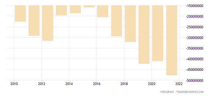 swaziland net income from abroad us dollar wb data
