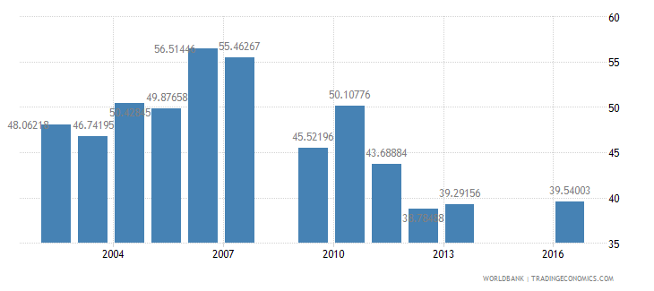 swaziland net intake rate in grade 1 female percent of official school age population wb data
