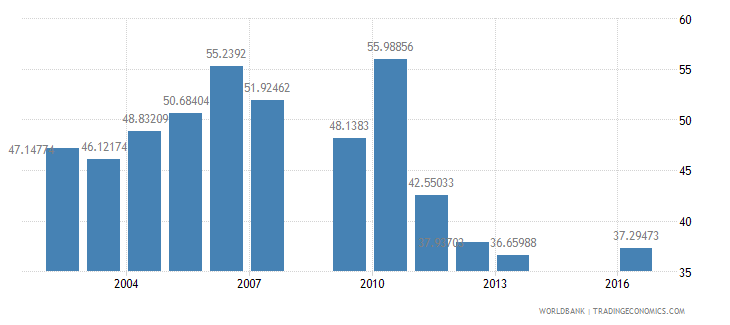 swaziland net intake rate in grade 1 male percent of official school age population wb data