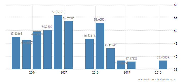 swaziland net intake rate in grade 1 percent of official school age population wb data