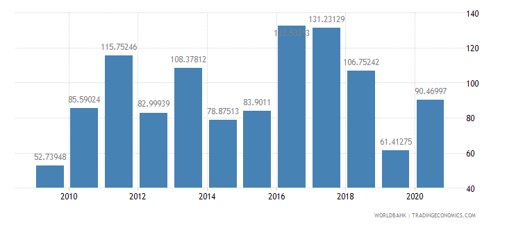 swaziland net oda received per capita us dollar wb data