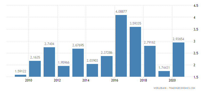swaziland net oda received percent of gni wb data