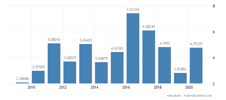 swaziland net oda received percent of imports of goods and services wb data