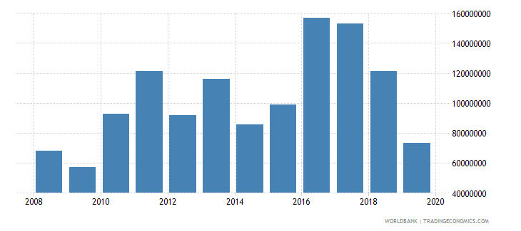 swaziland net official development assistance and official aid received constant 2007 us dollar wb data