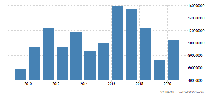 swaziland net official development assistance received constant 2007 us dollar wb data
