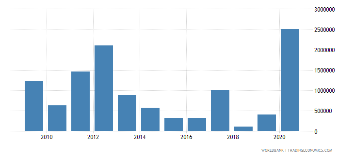 swaziland net official flows from un agencies wfp us dollar wb data