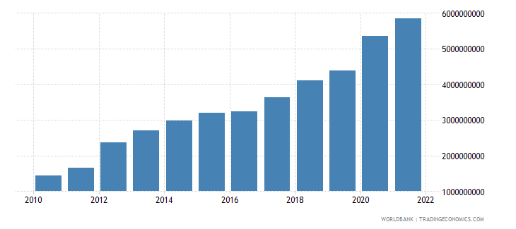 swaziland net taxes on products current lcu wb data