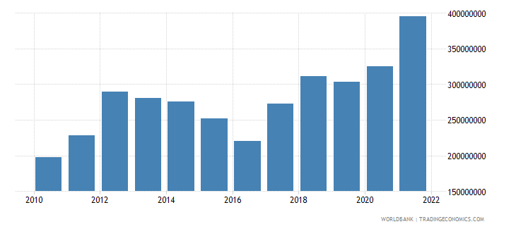 swaziland net taxes on products us dollar wb data