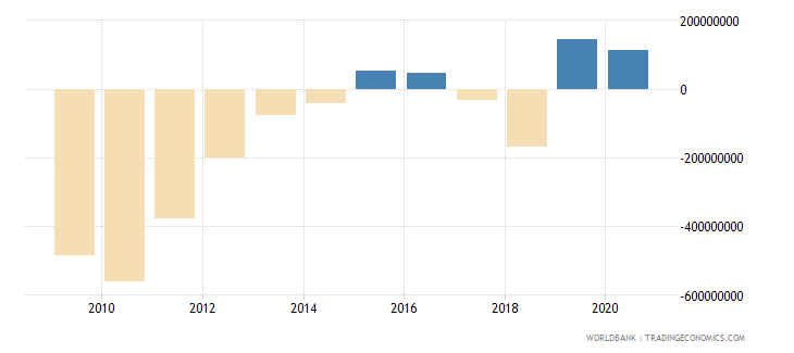 swaziland net trade in goods and services bop us dollar wb data