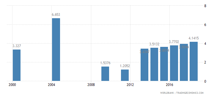 swaziland nurses and midwives per 1 000 people wb data