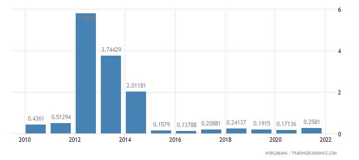 swaziland ores and metals exports percent of merchandise exports wb data