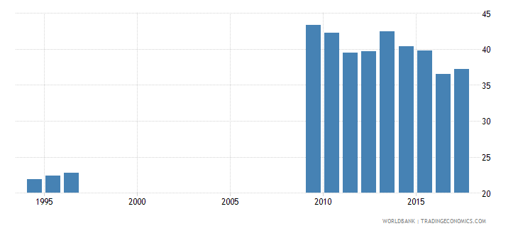 swaziland over age enrolment ratio in primary education male percent wb data