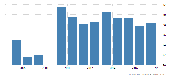 swaziland over age students primary percent of enrollment wb data