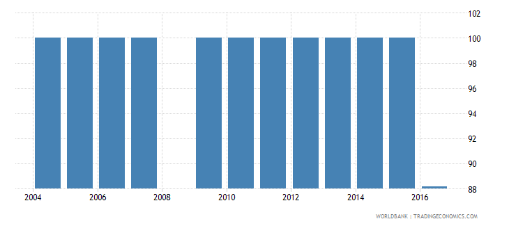 swaziland percentage of male students in upper secondary education enrolled in general programmes male percent wb data
