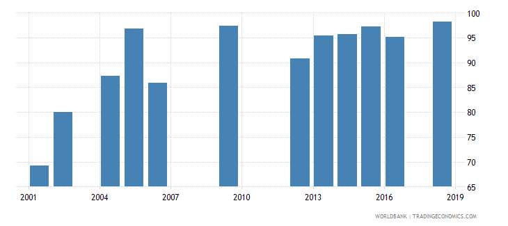 swaziland persistence to grade 5 female percent of cohort wb data