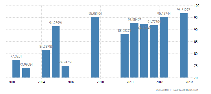 swaziland persistence to grade 5 male percent of cohort wb data