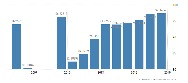 swaziland persistence to grade 5 total percent of cohort wb data