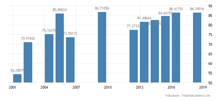 swaziland persistence to last grade of primary female percent of cohort wb data
