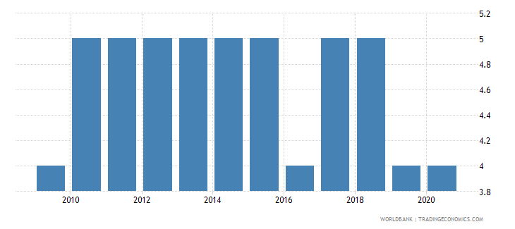 swaziland political stability and absence of violence terrorism number of sources wb data