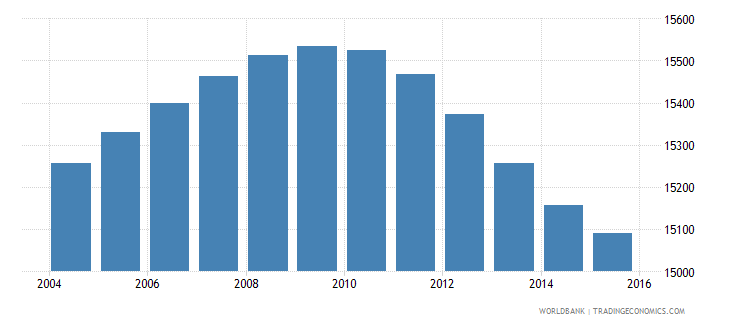 swaziland population age 0 male wb data