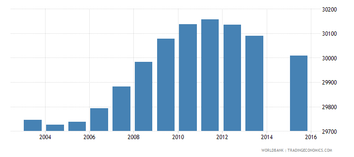 swaziland population age 1 total wb data
