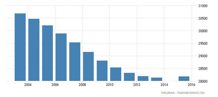 swaziland population age 10 total wb data